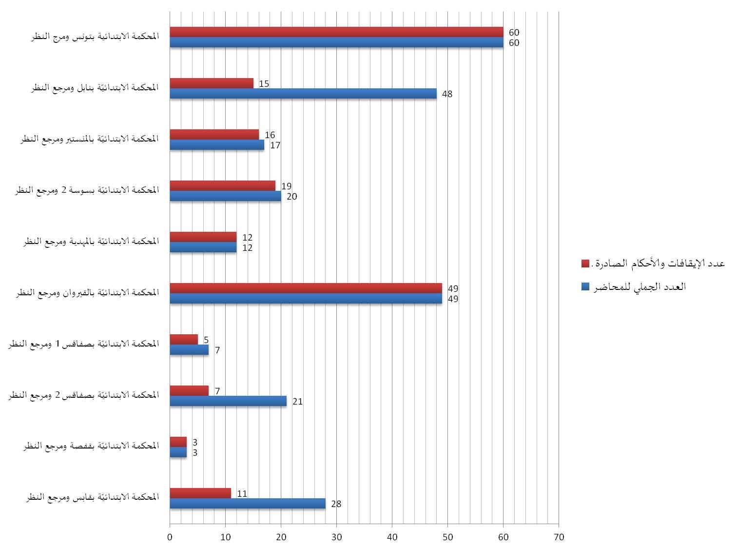 محاكمات الحجر الصحي في تونس: تشدد قضائي حيث وجب الحذر وعقوبة من دون نص