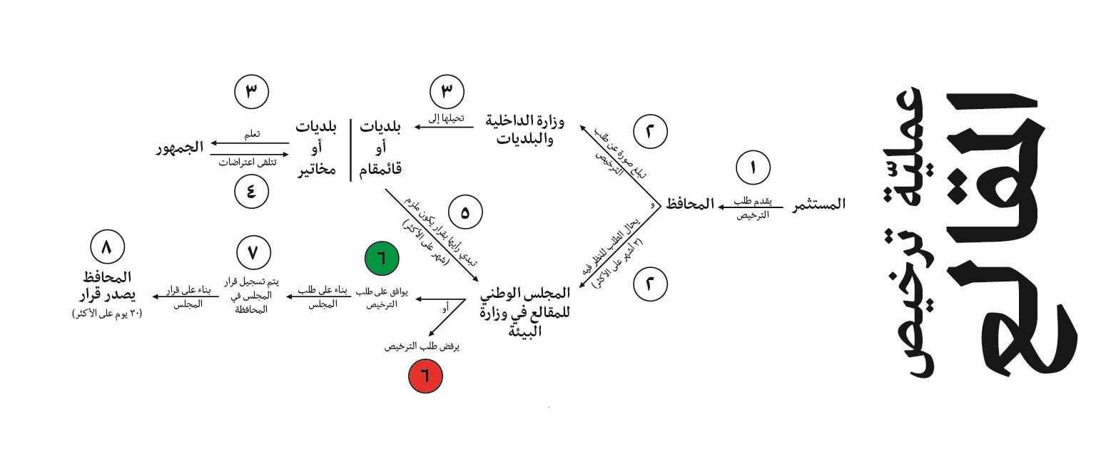أن نقرأ خريطة المقالع في لبنان