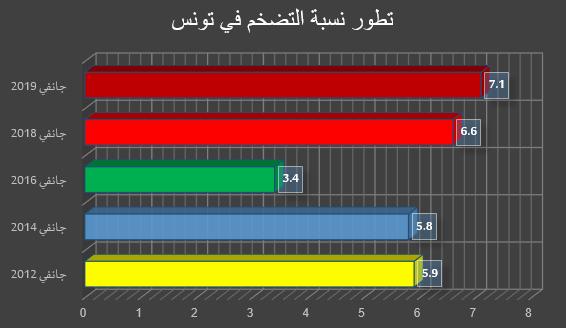 معضلة كتلة الأجور في تونس: معدلات قياسية في ظل محدودية نمو الموارد